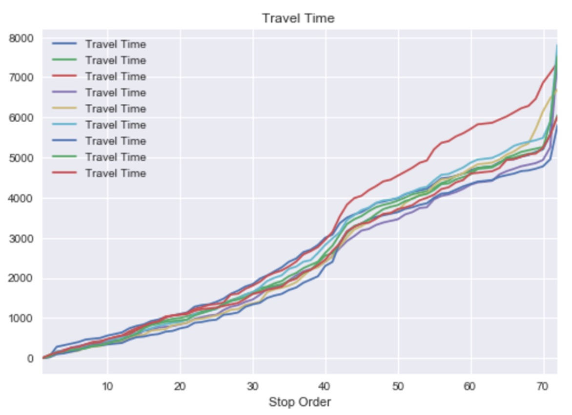 Journey Time Graph